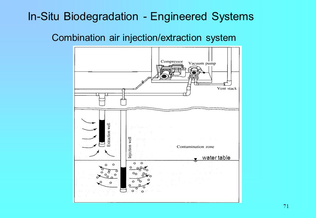 71 In-Situ Biodegradation - Engineered Systems Combination air injection/extraction system water table