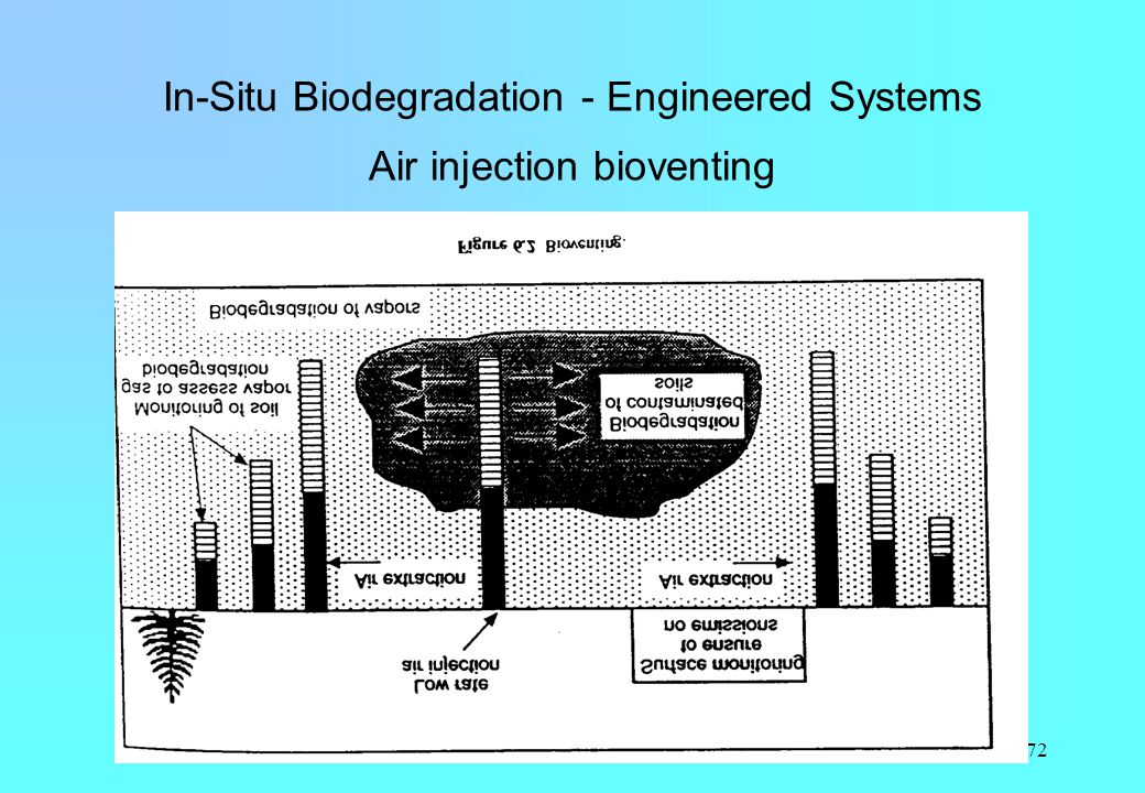 72 In-Situ Biodegradation - Engineered Systems Air injection bioventing