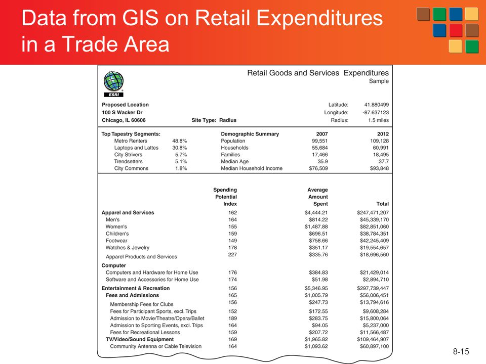 8-15 Data from GIS on Retail Expenditures in a Trade Area