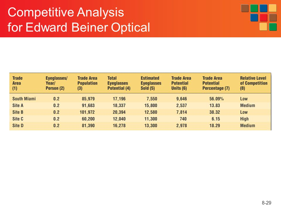 8-29 Competitive Analysis for Edward Beiner Optical