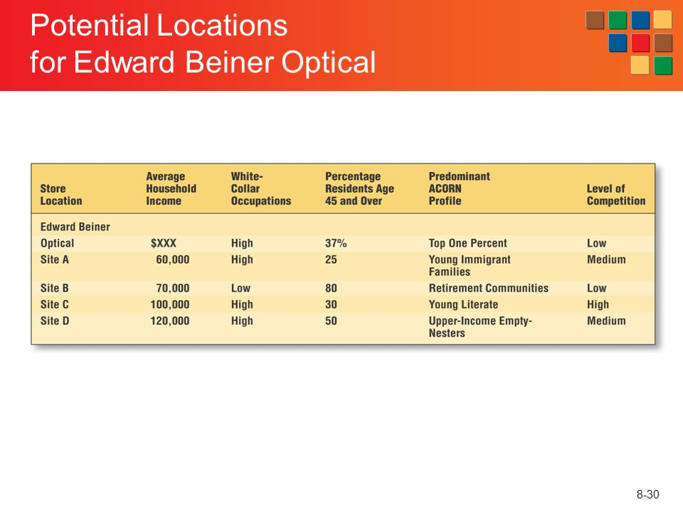 8-30 Potential Locations for Edward Beiner Optical