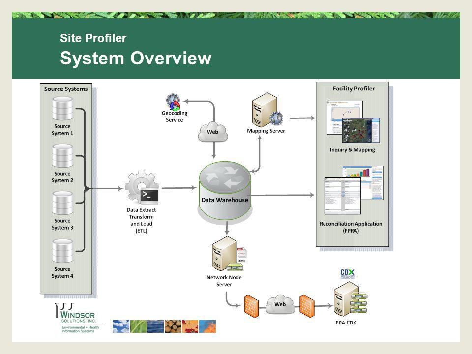 Site Profiler System Overview