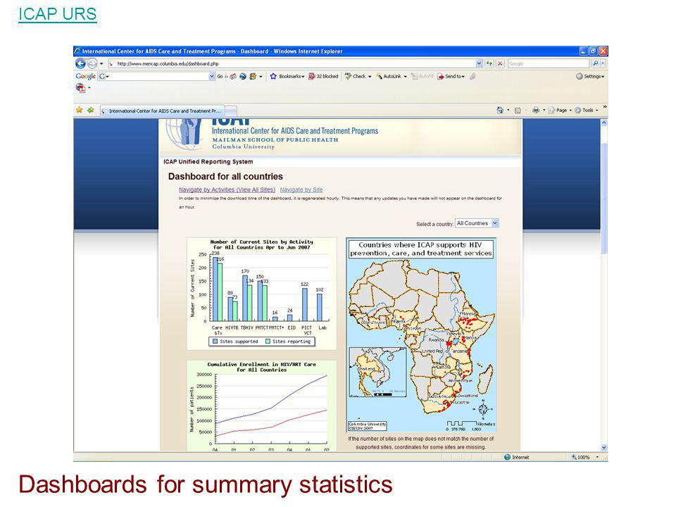 Dashboards for summary statistics ICAP URS