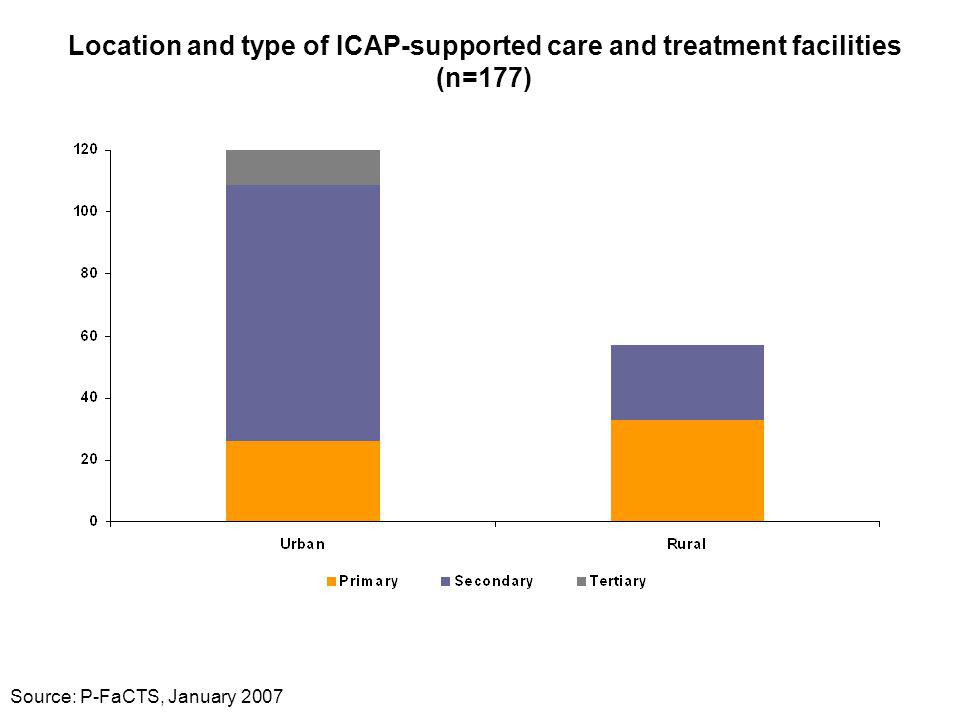 Location and type of ICAP-supported care and treatment facilities (n=177) Source: P-FaCTS, January 2007