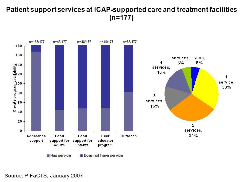 Patient support services at ICAP-supported care and treatment facilities (n=177) Source: P-FaCTS, January 2007 n=168/177n=45/177n=48/177n=49/177n=83/1