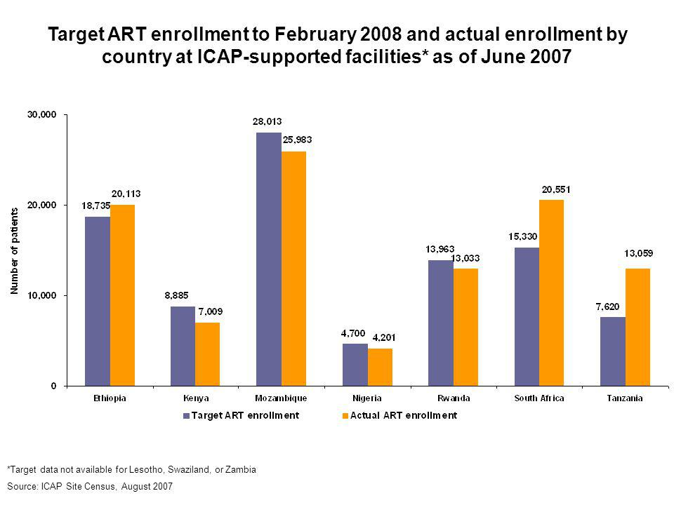 Target ART enrollment to February 2008 and actual enrollment by country at ICAP-supported facilities* as of June 2007 *Target data not available for L
