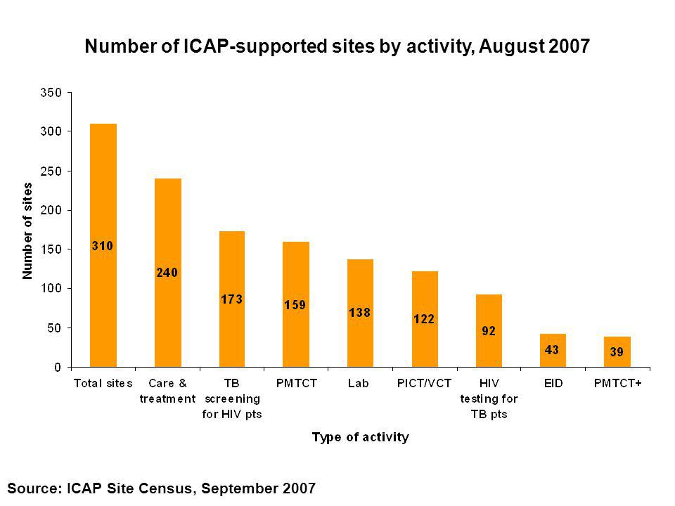 Source: ICAP Site Census, September 2007 Number of ICAP-supported sites by activity, August 2007