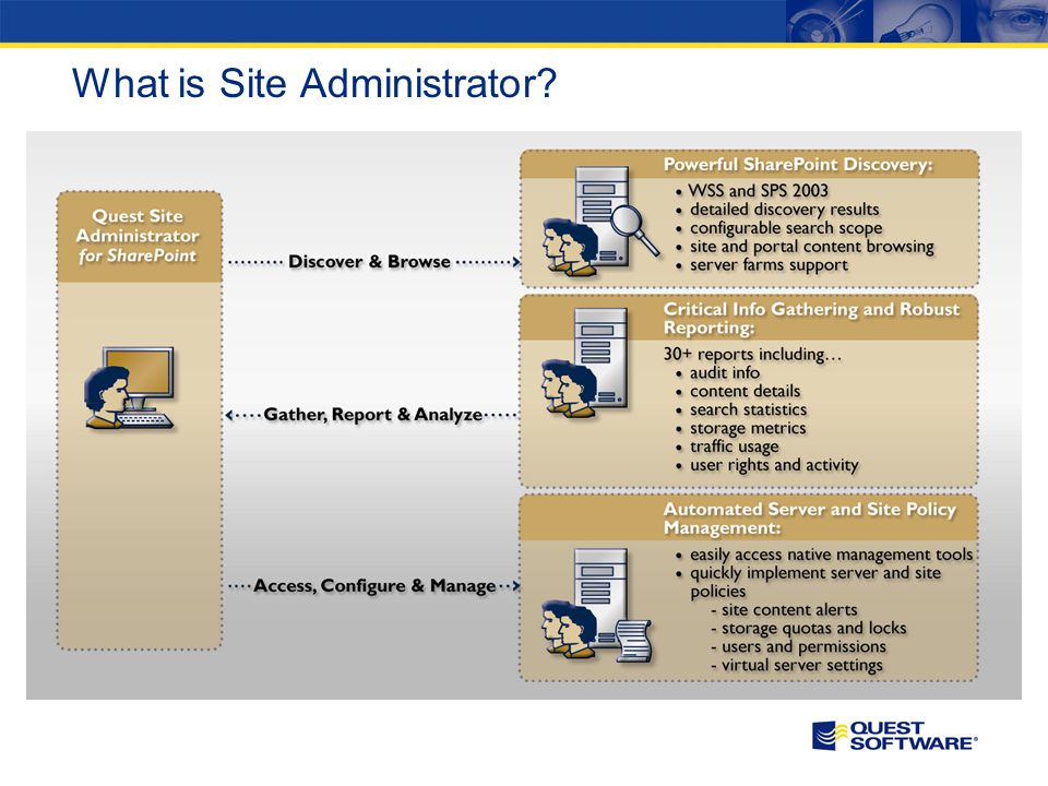 What is Site Administrator?