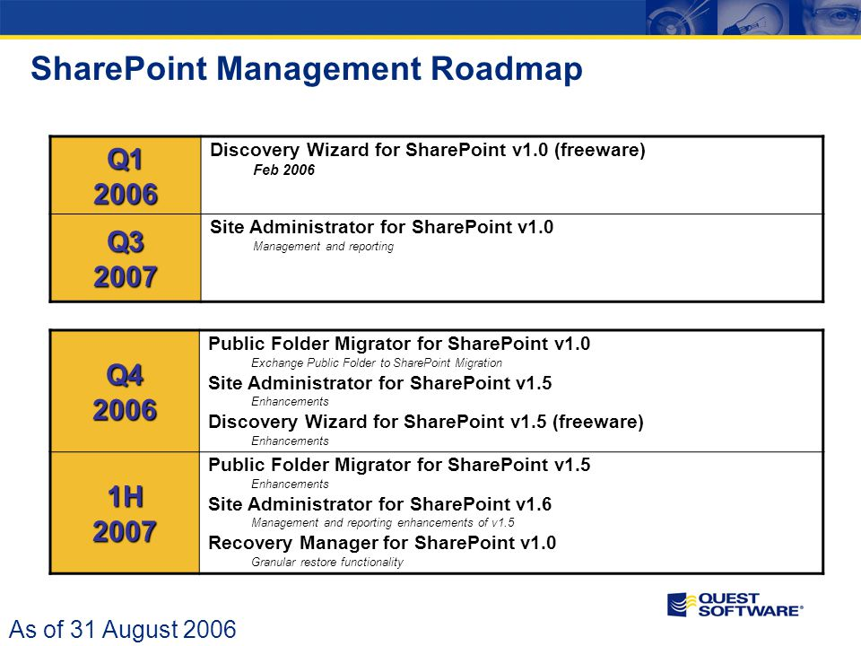 SharePoint Management Roadmap As of 31 August 2006 Q4 2006 Public Folder Migrator for SharePoint v1.0 Exchange Public Folder to SharePoint Migration Site Administrator for SharePoint v1.5 Enhancements Discovery Wizard for SharePoint v1.5 (freeware) Enhancements 1H 2007 Public Folder Migrator for SharePoint v1.5 Enhancements Site Administrator for SharePoint v1.6 Management and reporting enhancements of v1.5 Recovery Manager for SharePoint v1.0 Granular restore functionality Q1 2006 Discovery Wizard for SharePoint v1.0 (freeware) Feb 2006 Q3 2007 Site Administrator for SharePoint v1.0 Management and reporting