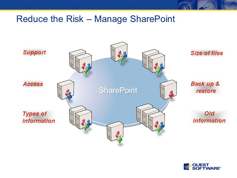 Reduce the Risk – Manage SharePoint Support Types of information Size of files Access Old information Back up & restore