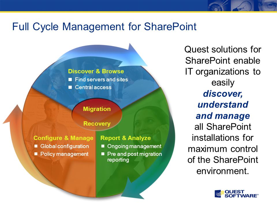 Full Cycle Management for SharePoint Discover & Browse Find servers and sites Central access Report & Analyze Ongoing management Pre and post migration reporting Configure & Manage Global configuration Policy management Migration Recovery Quest solutions for SharePoint enable IT organizations to easily discover, understand and manage all SharePoint installations for maximum control of the SharePoint environment.