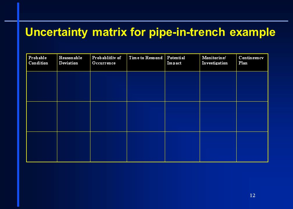 12 Uncertainty matrix for pipe-in-trench example