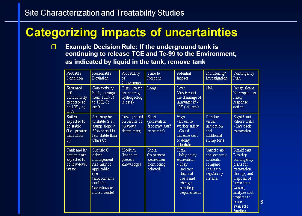 19 Site Characterization Deliverables Preliminary site characterization summary (PSC) Draft RI report Final RI report Maybe a risk assessment report Site Characterization and Treatability Studies