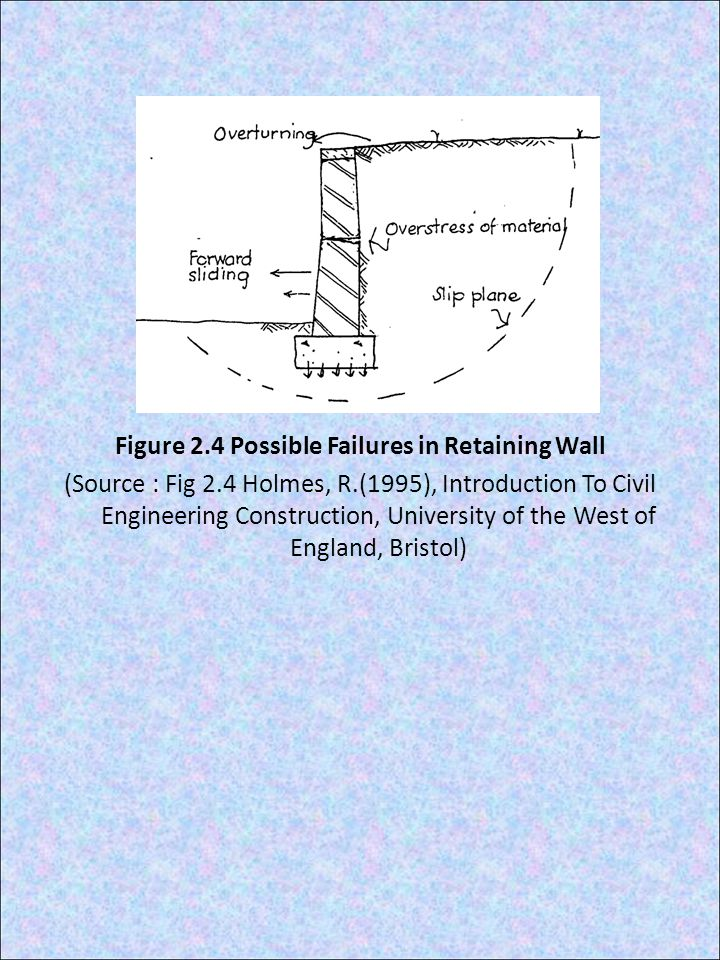 Figure 2.4 Possible Failures in Retaining Wall (Source : Fig 2.4 Holmes, R.(1995), Introduction To Civil Engineering Construction, University of the West of England, Bristol)