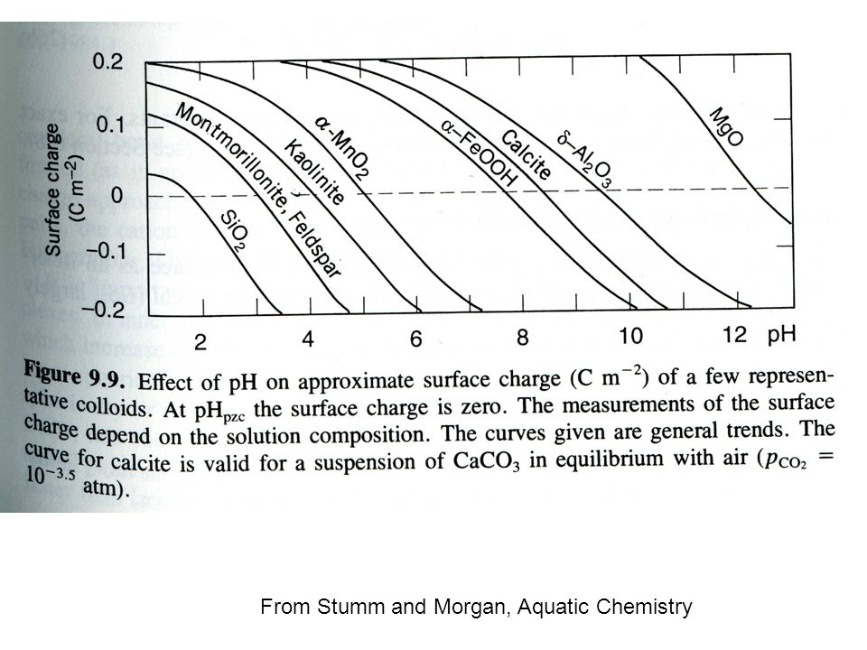 From Stumm and Morgan, Aquatic Chemistry