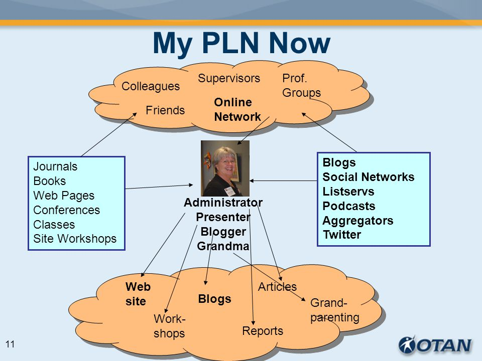 My PLN Now Web site Reports Work- shops Articles Blogs Grand- parenting Supervisors Friends Colleagues Prof.