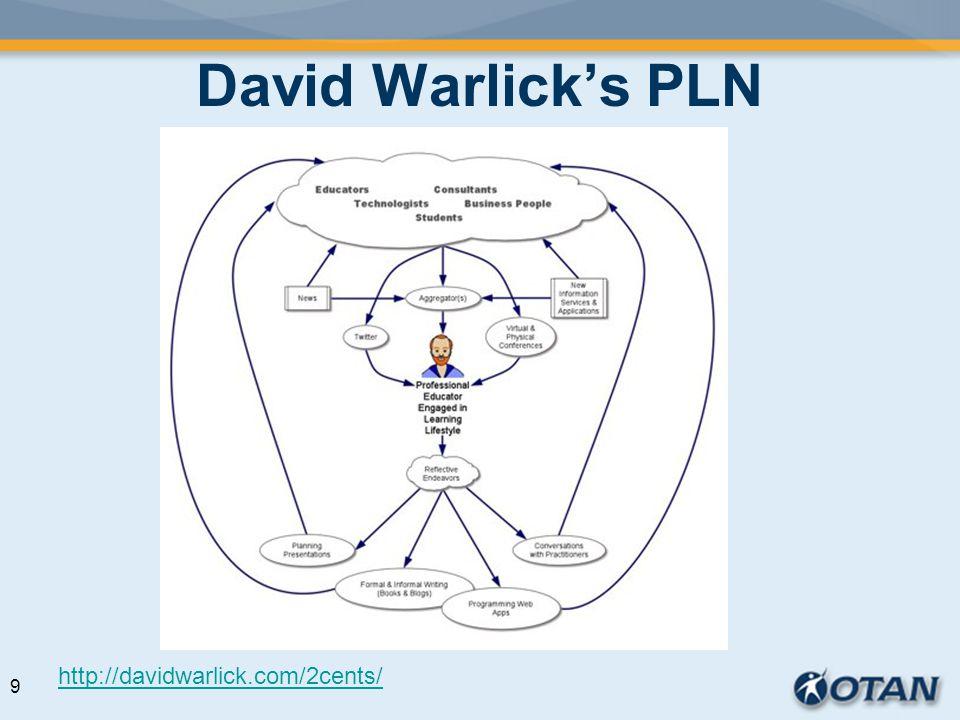 David Warlicks PLN http://davidwarlick.com/2cents/ 9