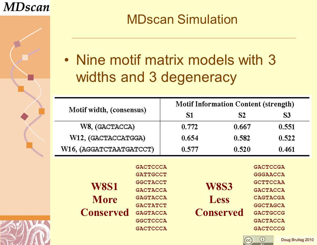 MDscan Simulation Nine motif matrix models with 3 widths and 3 degeneracy GACTCCCA GATTGCCT GGCTACCT GACTACCA GAGTACCA GACTATCT GAGTACCA GGCTCCCA GACTCCCA W8S1 More Conserved W8S3 Less Conserved GACTCCGA GGGAACCA GCTTCCAA GACTACCA CAGTACGA GGCTAGCA GACTGCCG GACTACCA GACTCCCG