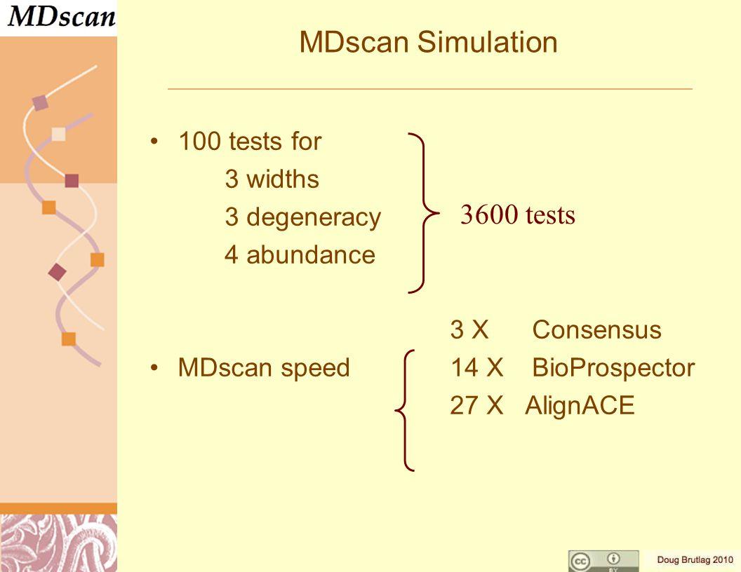 MDscan Simulation 100 tests for 3 widths 3 degeneracy 4 abundance 3 X Consensus MDscan speed14 X BioProspector 27 XAlignACE 3600 tests