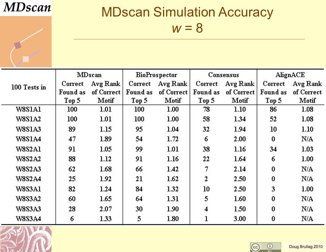 MDscan Simulation Accuracy w = 8