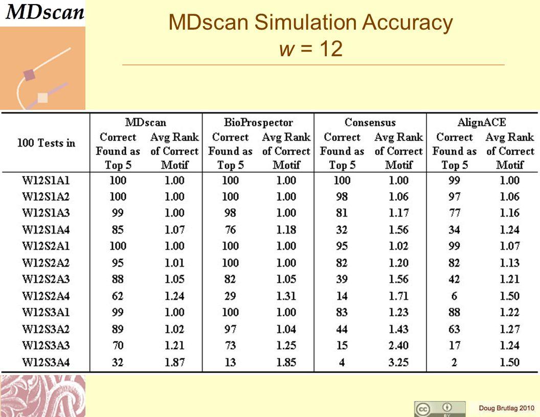 MDscan Simulation Accuracy w = 12