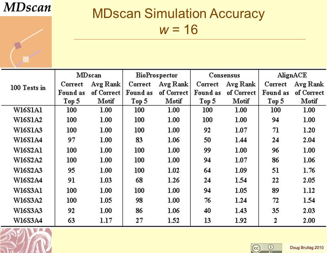 MDscan Simulation Accuracy w = 16