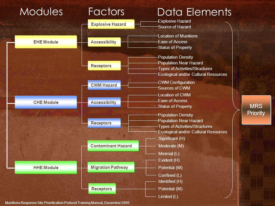 ModulesFactors Data Elements Evident (H) Potential (M) Confined (L) CWM Configuration Sources of CWM Location of CWM Ease of Access Status of Property
