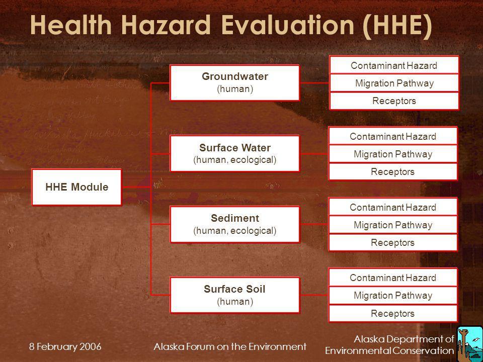 Alaska Department of Environmental Conservation 8 February 2006Alaska Forum on the Environment Health Hazard Evaluation (HHE) HHE Module Groundwater (
