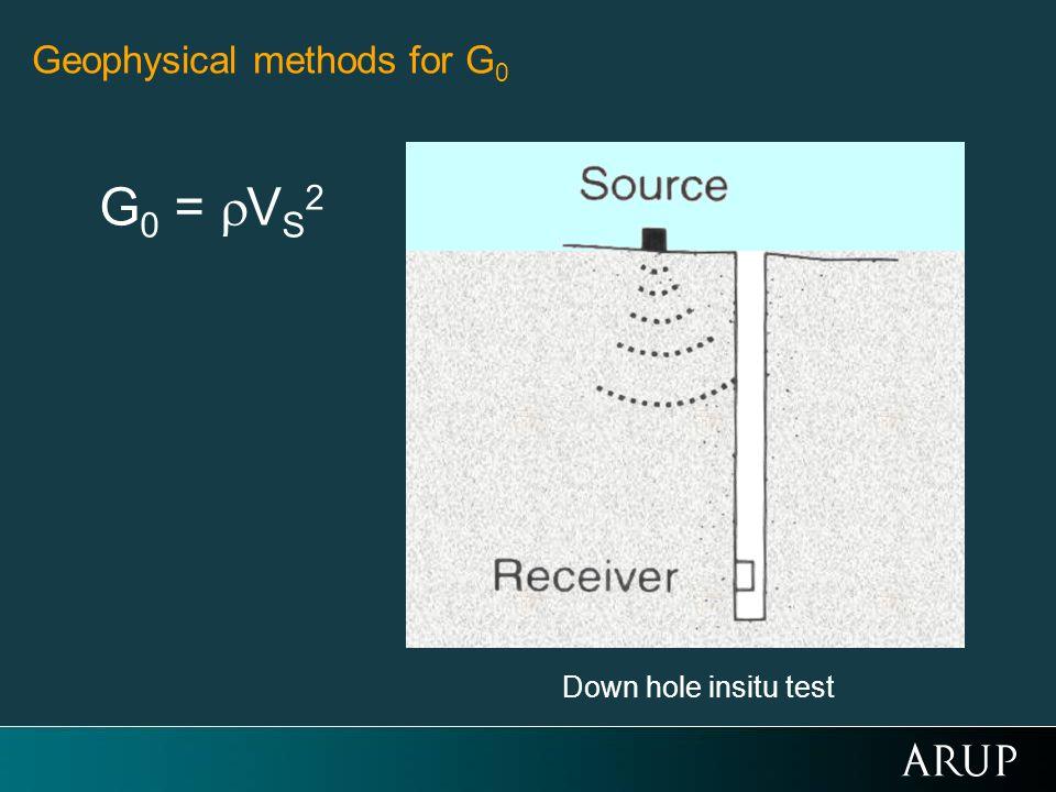 Geophysical methods for G 0 Down hole insitu test G 0 = V S 2