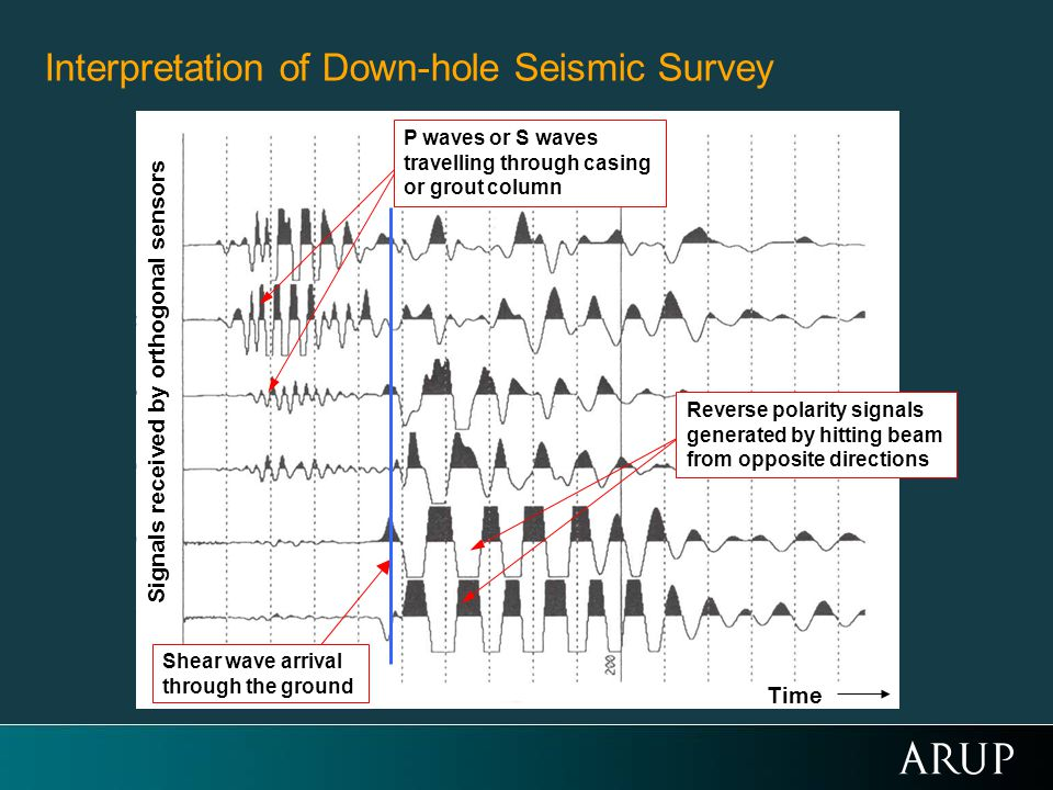 Time Signals received by orthogonal sensors Shear wave arrival through the ground Reverse polarity signals generated by hitting beam from opposite directions P waves or S waves travelling through casing or grout column Interpretation of Down-hole Seismic Survey