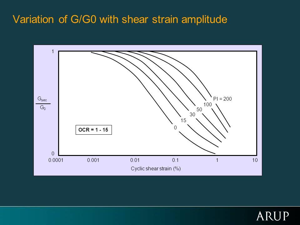 G sec G0G0 1 0 10.00010.0010.010.110 Cyclic shear strain (%) 15 0 30 50 100 PI = 200 OCR = 1 - 15 Variation of G/G0 with shear strain amplitude