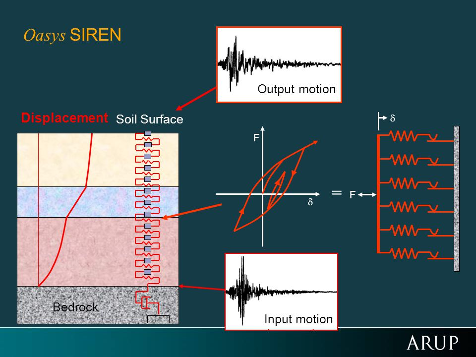 Bedrock Soil Surface Output motion F = F Input motion Displacement Oasys SIREN