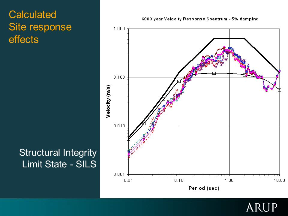 Calculated Site response effects Structural Integrity Limit State - SILS