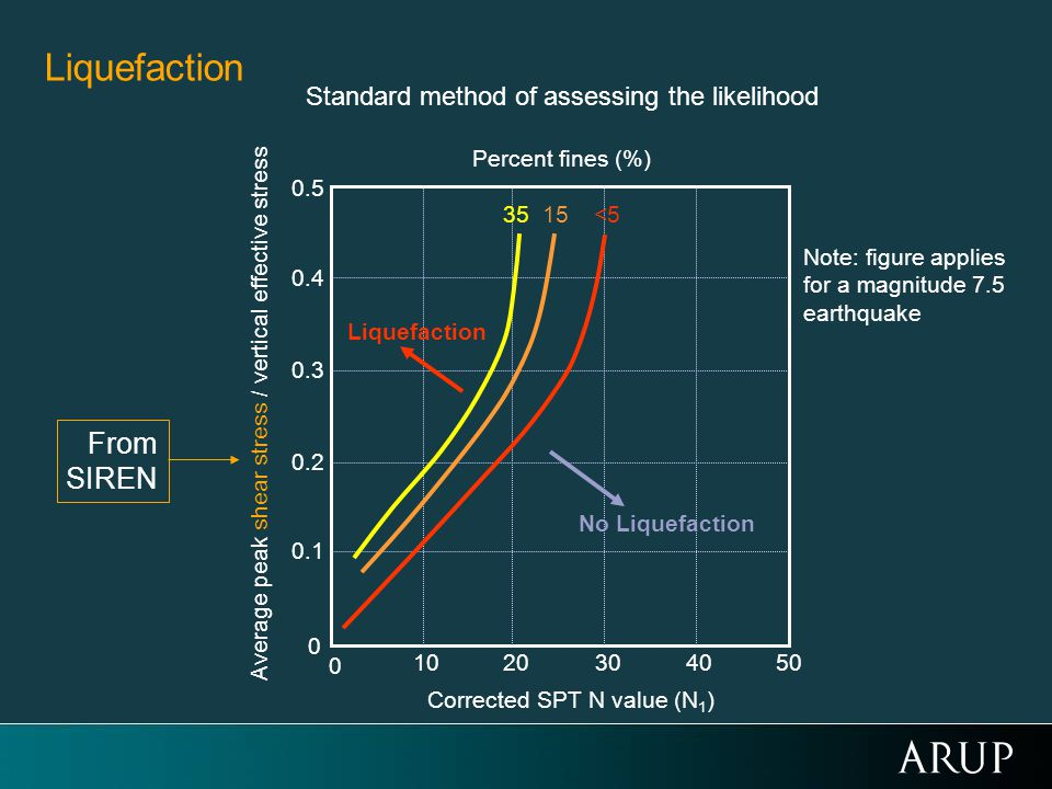 Standard method of assessing the likelihood 50 0 102030 0.2 40 0.1 0.3 0.4 0.5 Corrected SPT N value (N 1 ) Average peak shear stress / vertical effective stress Percent fines (%) 35 15 <5 No Liquefaction Liquefaction 0 Note: figure applies for a magnitude 7.5 earthquake From SIREN Liquefaction