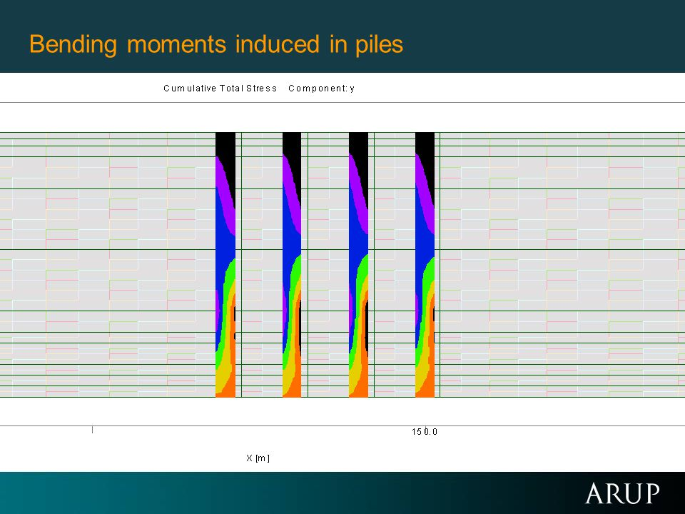 Bending moments induced in piles