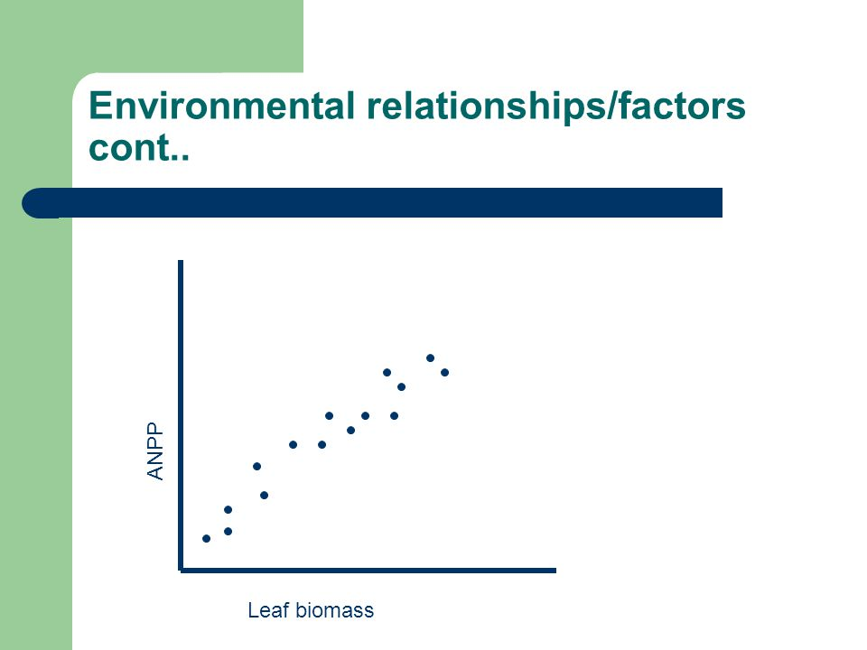 Environmental relationships/factors cont.. Leaf biomass ANPP