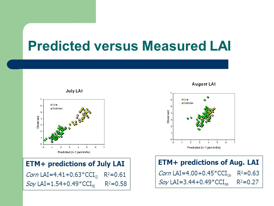Predicted versus Measured LAI Corn LAI=4.41+0.63*CCI cj R 2 =0.61 Soy LAI=1.54+0.49*CCI sj R 2 =0.58 ETM+ predictions of July LAI Corn LAI=4.00+0.45*C