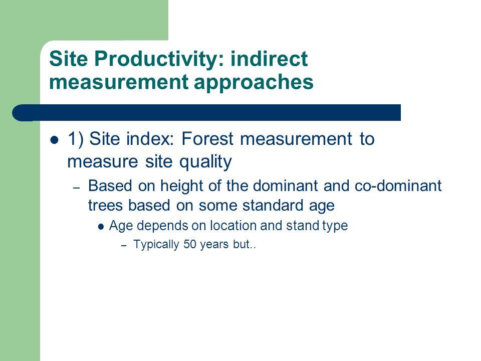 Forest Productivity: Site Index Curve