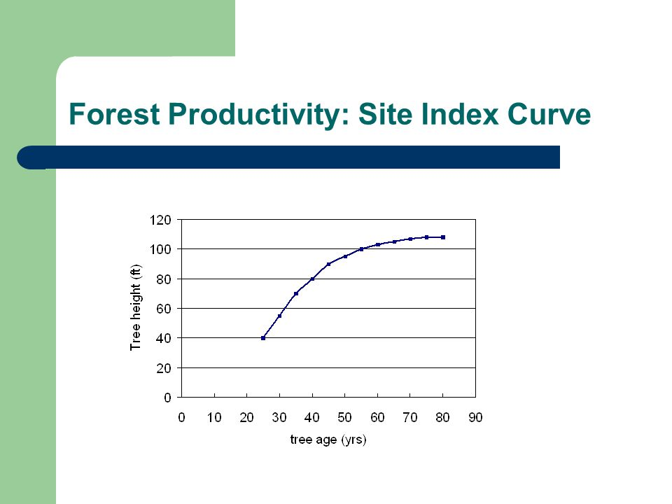 Site index curves: Pros/cons Pros – Easy and inexpensive – Height growth is less sensitive than basal area growth to stocking density.