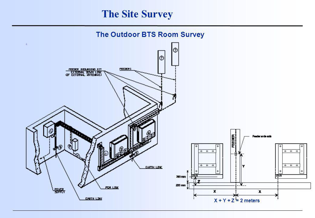 X + Y + Z = 2 meters The Site Survey The Outdoor BTS Room Survey