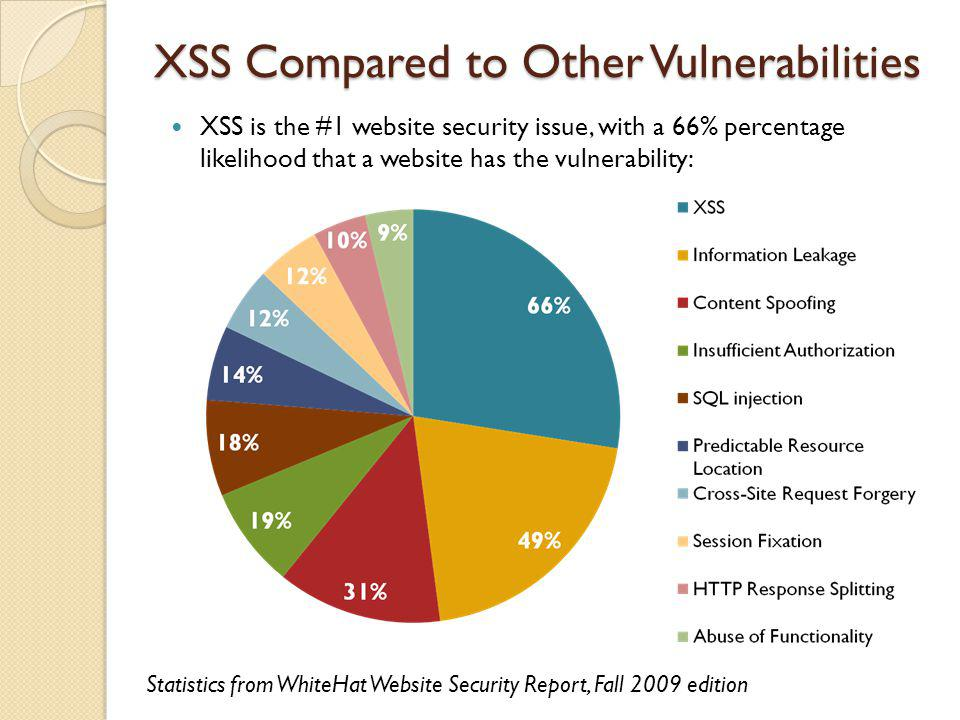 XSS Compared to Other Vulnerabilities XSS is the #1 website security issue, with a 66% percentage likelihood that a website has the vulnerability: Sta