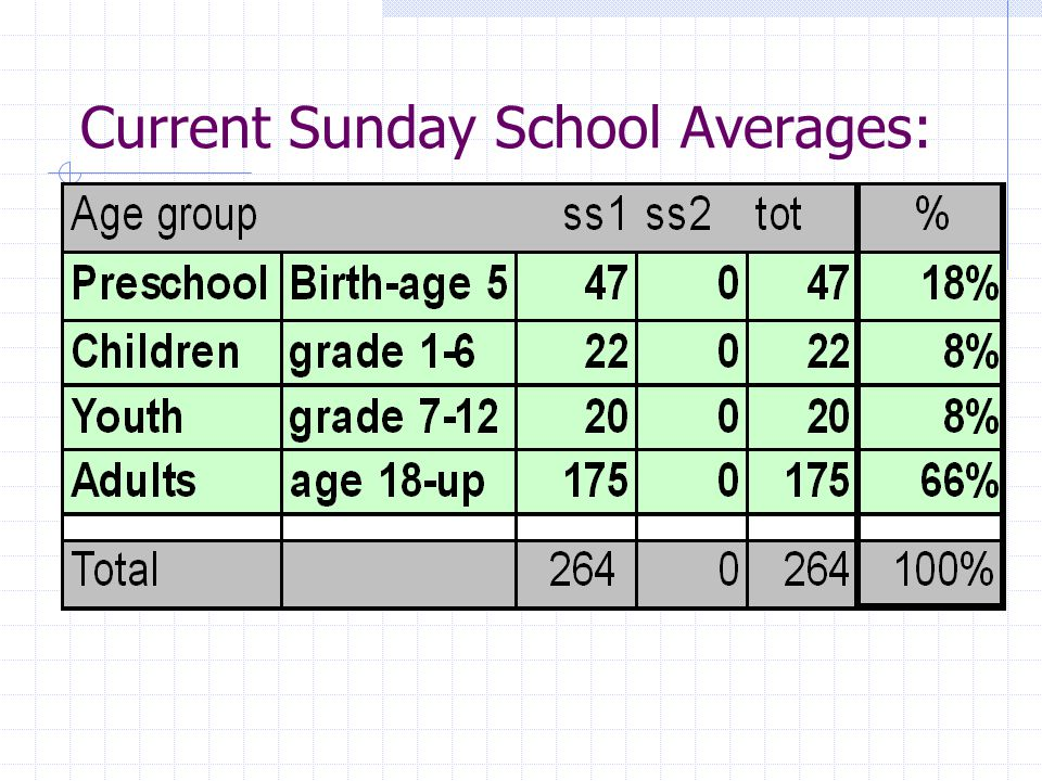 Current Sunday School Averages: