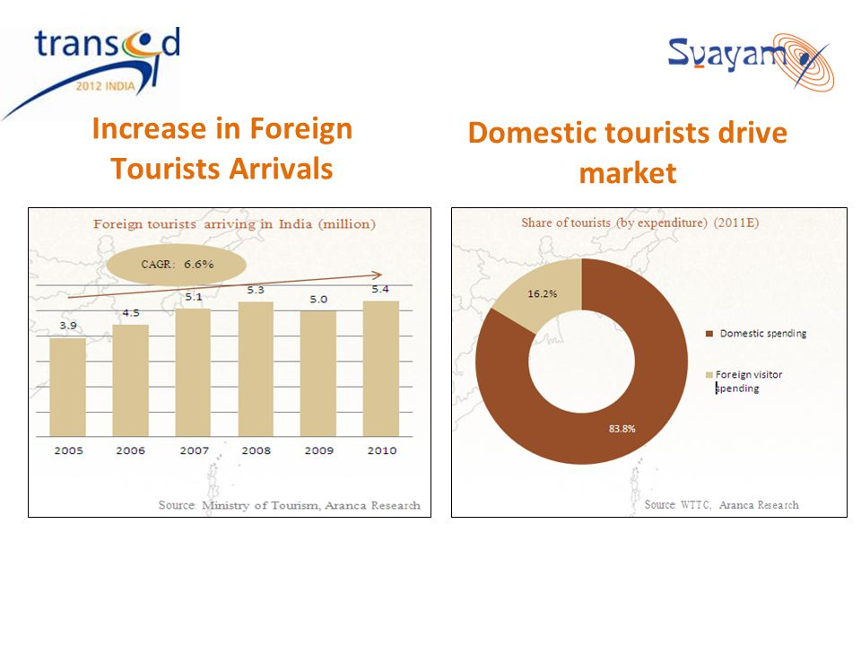 Increase in Foreign Tourists Arrivals Domestic tourists drive market
