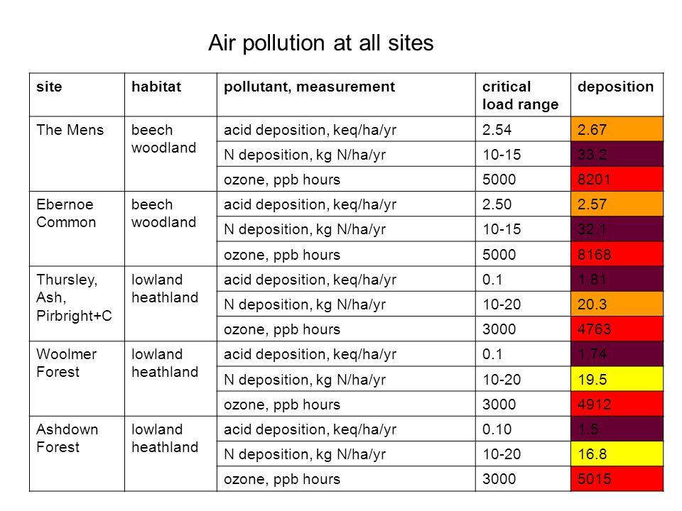 sitehabitatpollutant, measurementcritical load range deposition The Mensbeech woodland acid deposition, keq/ha/yr2.542.67 N deposition, kg N/ha/yr10-1