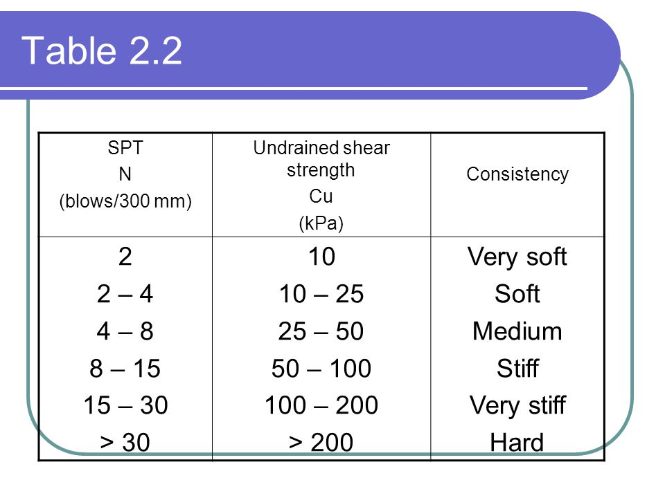 Table 2.2 SPT N (blows/300 mm) Undrained shear strength Cu (kPa) Consistency 2 2 – 4 4 – 8 8 – 15 15 – 30 > 30 10 10 – 25 25 – 50 50 – 100 100 – 200 >