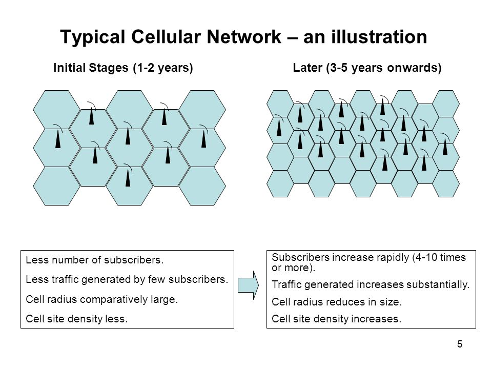 5 Typical Cellular Network – an illustration Initial Stages (1-2 years)Later (3-5 years onwards) Less number of subscribers. Less traffic generated by