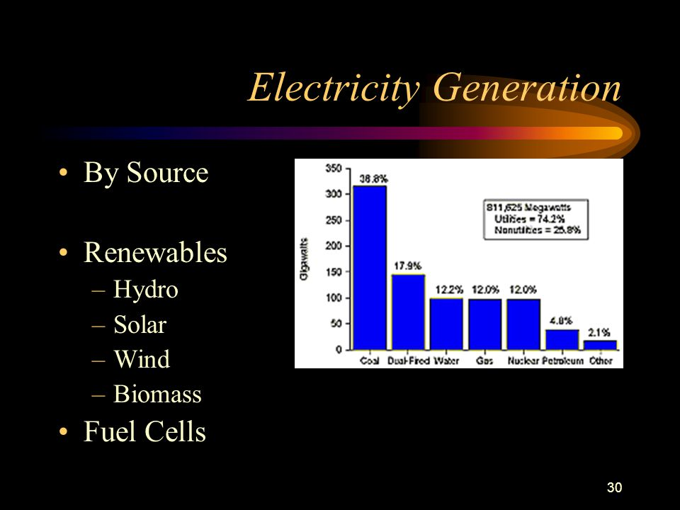 30 Electricity Generation By Source Renewables –Hydro –Solar –Wind –Biomass Fuel Cells