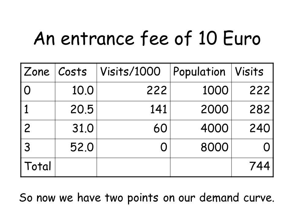 An entrance fee of 10 Euro ZoneCostsVisits/1000PopulationVisits 010.02221000222 120.51412000282 231.0604000240 352.0080000 Total744 So now we have two