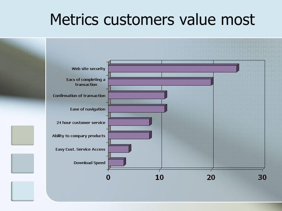 Metrics customers value most