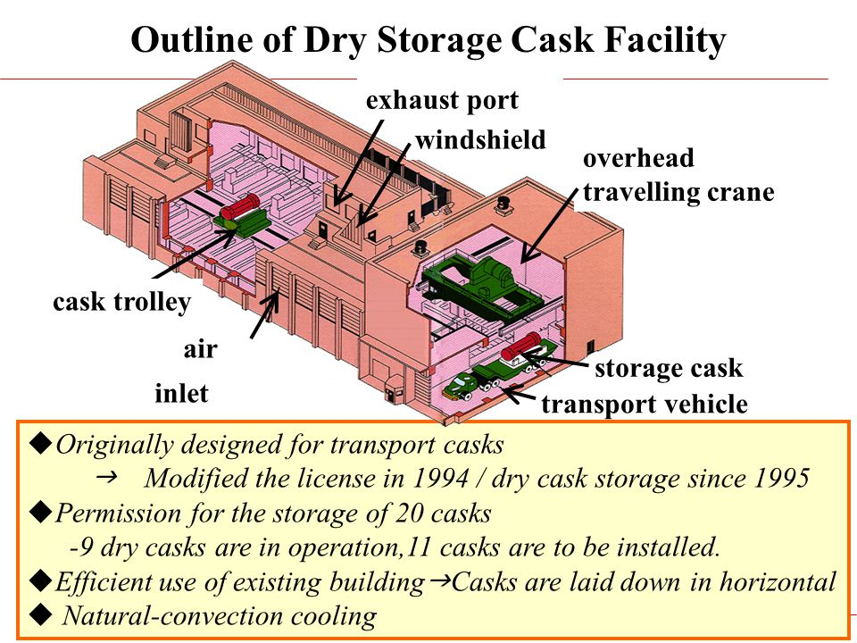 13 Originally designed for transport casks Modified the license in 1994 / dry cask storage since 1995 Permission for the storage of 20 casks -9 dry ca